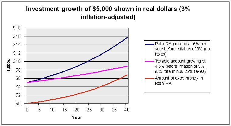 Roth IRA vs taxable account - real growth difference