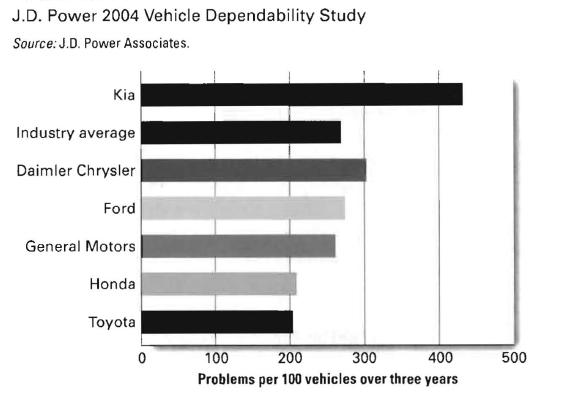 Ever wonder why Kia cars are so cheap?